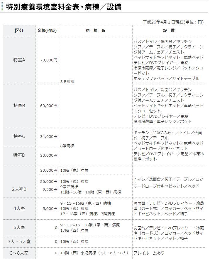 特別療養環境室料金表・病棟/設備 入院費用について 入院 外来・入院案内 東京医科大学病院