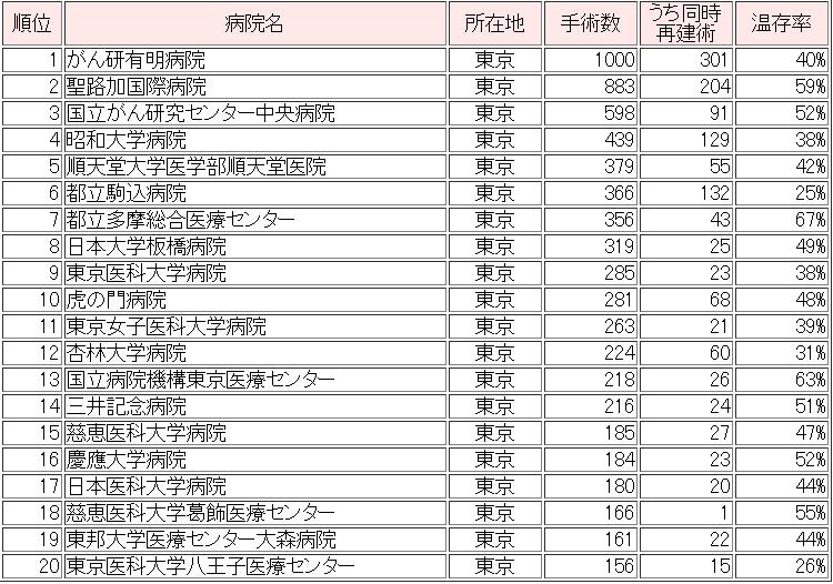 乳がん治療病院ランキング(東京都 第1位~20位)
